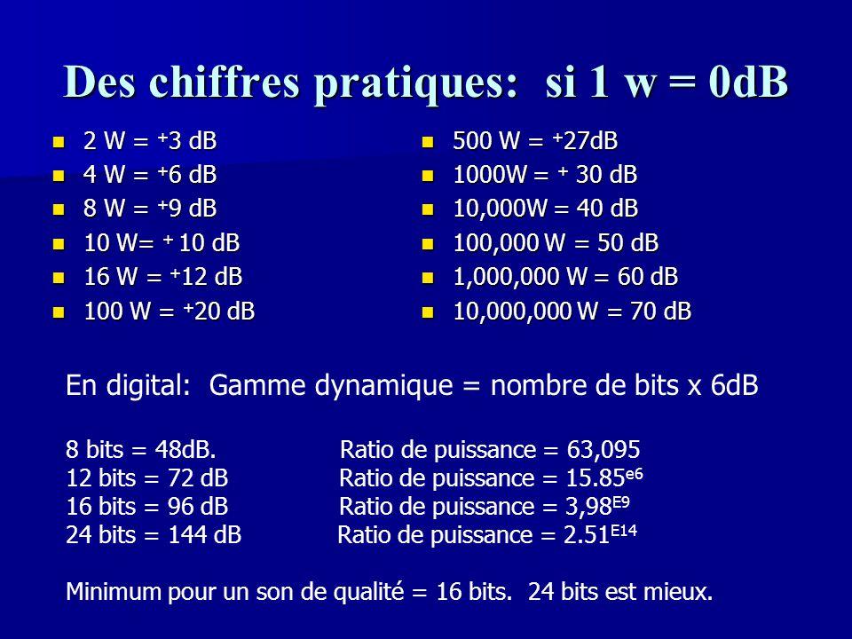 Des chiffres pratiques: si 1 w = 0dB