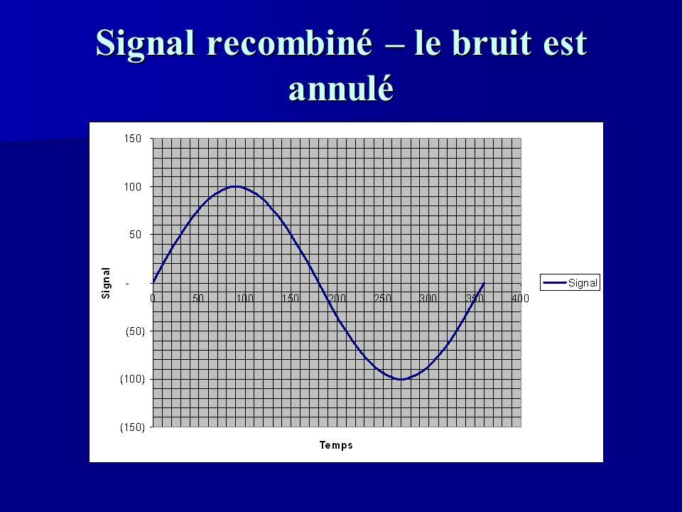 Signal recombiné – le bruit est annulé