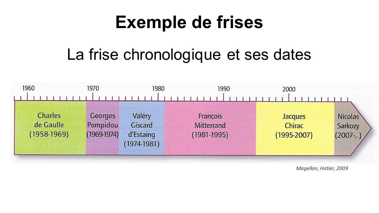 La frise chronologique et ses dates