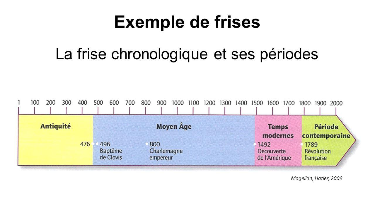 La frise chronologique et ses périodes