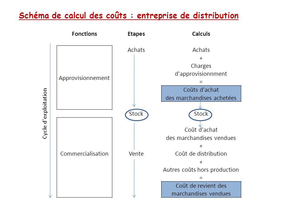 Schéma de calcul des coûts : entreprise de distribution