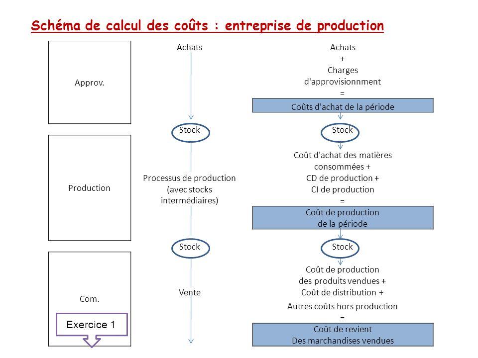 Schéma de calcul des coûts : entreprise de production