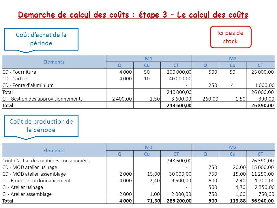 Demarche de calcul des coûts : étape 3 – Le calcul des coûts