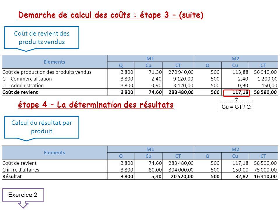 Demarche de calcul des coûts : étape 3 – (suite) étape 4 – La détermination des résultats