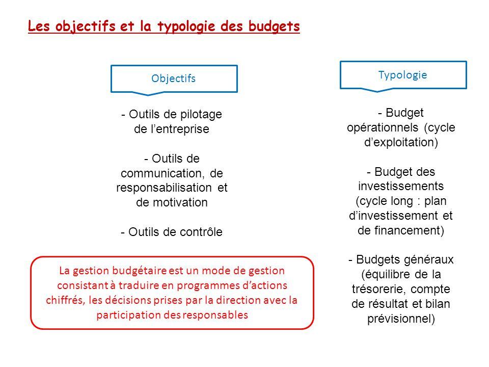 Les objectifs et la typologie des budgets