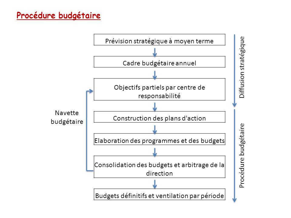 Procédure budgétaire Navette budgétaire