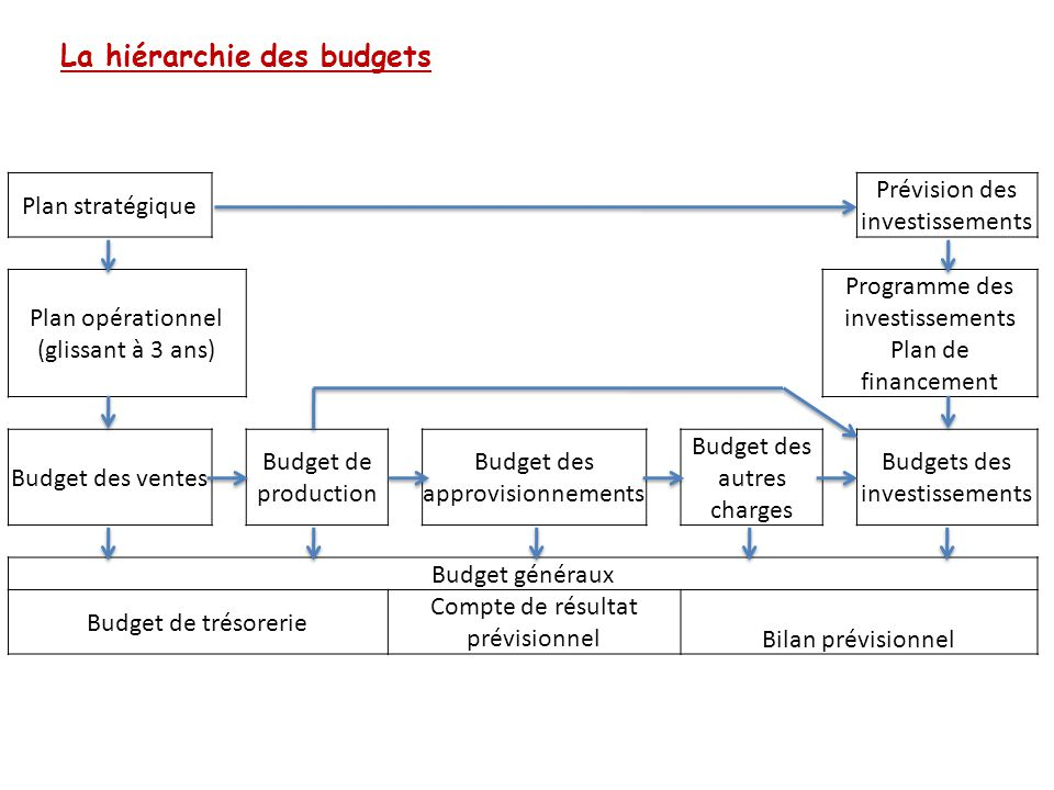 La hiérarchie des budgets