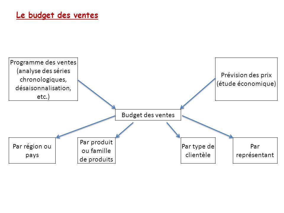 Le budget des ventes Programme des ventes (analyse des séries chronologiques, désaisonnalisation, etc.)