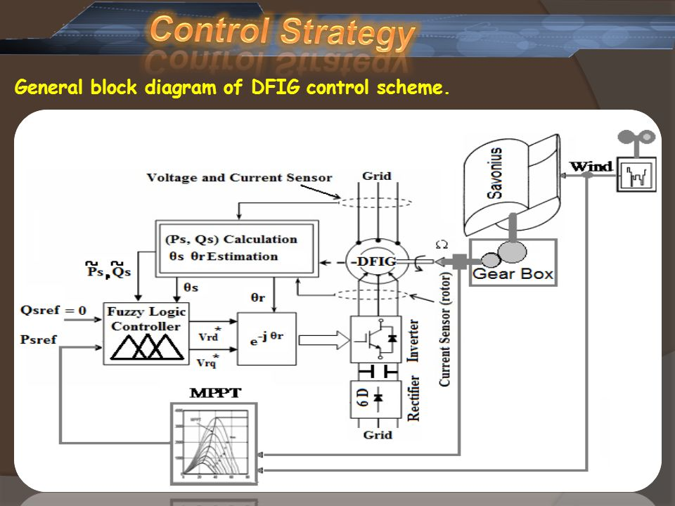 General block diagram of DFIG control scheme.