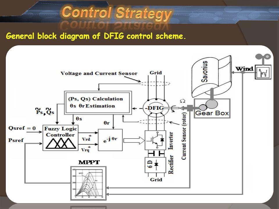 General block diagram of DFIG control scheme.