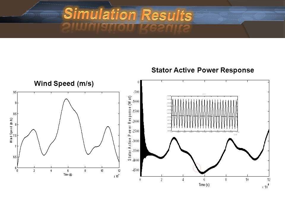 Simulation Results Wind Speed (m/s) Stator Active Power Response