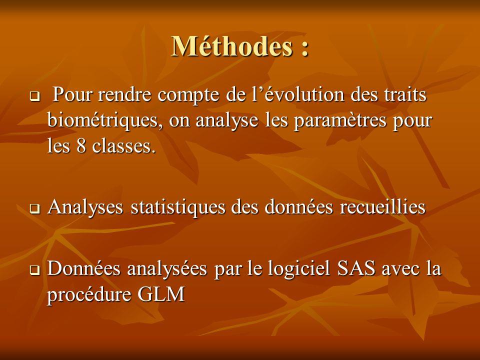 Méthodes : Pour rendre compte de l'évolution des traits biométriques, on analyse les paramètres pour les 8 classes.