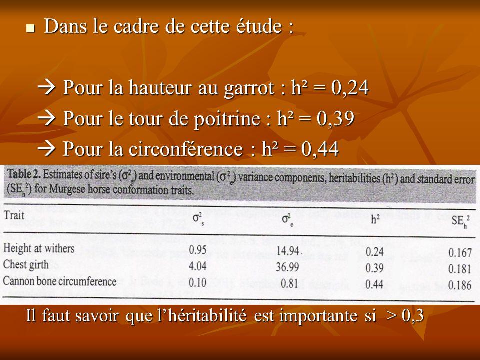 Dans le cadre de cette étude :  Pour la hauteur au garrot : h² = 0,24