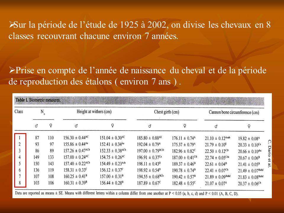 Sur la période de l'étude de 1925 à 2002, on divise les chevaux en 8 classes recouvrant chacune environ 7 années.