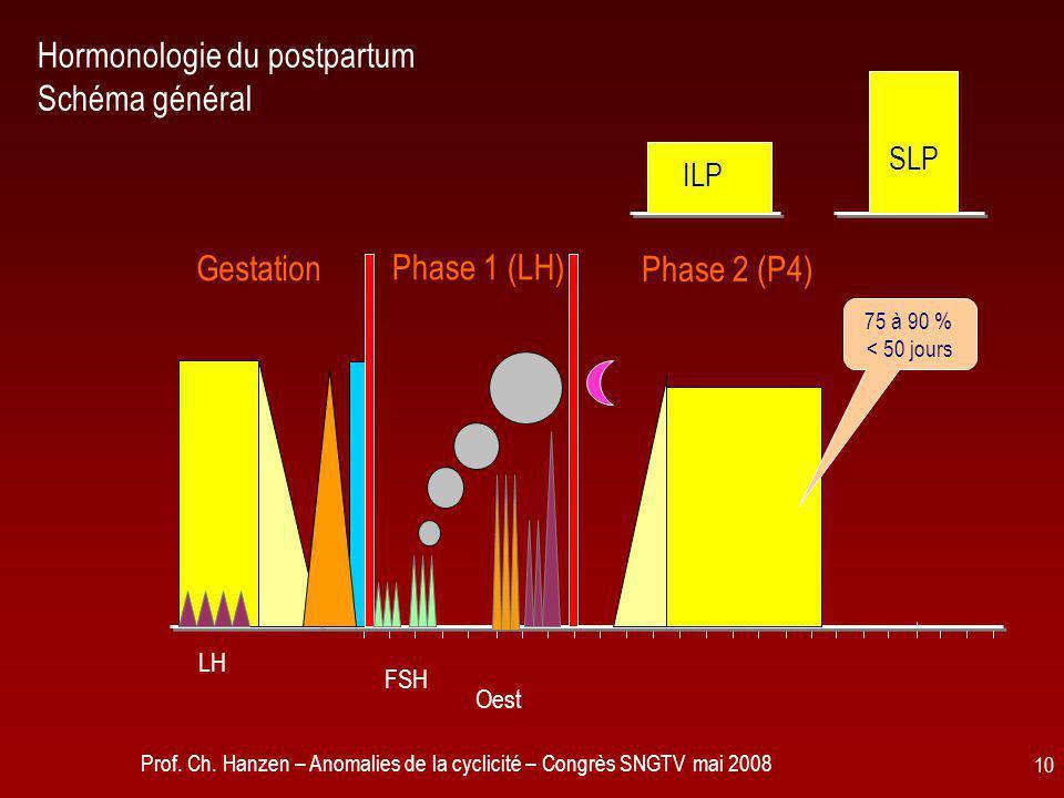 Hormonologie du postpartum Schéma général