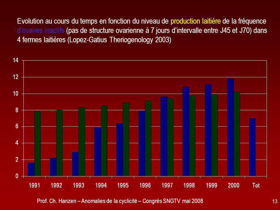 Evolution au cours du temps en fonction du niveau de production laitière de la fréquence d'ovaires inactifs (pas de structure ovarienne à 7 jours d'intervalle entre J45 et J70) dans 4 fermes laitières (Lopez-Gatius Theriogenology 2003)