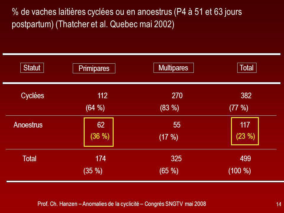 % de vaches laitières cyclées ou en anoestrus (P4 à 51 et 63 jours postpartum) (Thatcher et al. Quebec mai 2002)