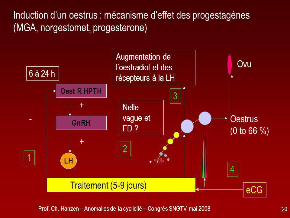 Induction d'un oestrus : mécanisme d'effet des progestagènes (MGA, norgestomet, progesterone)