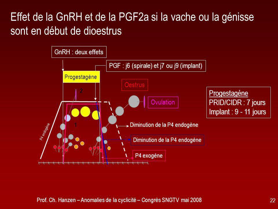 Effet de la GnRH et de la PGF2a si la vache ou la génisse sont en début de dioestrus
