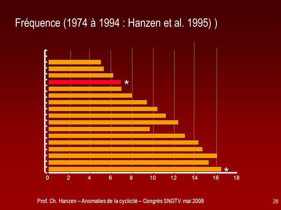 Fréquence (1974 à 1994 : Hanzen et al. 1995) )