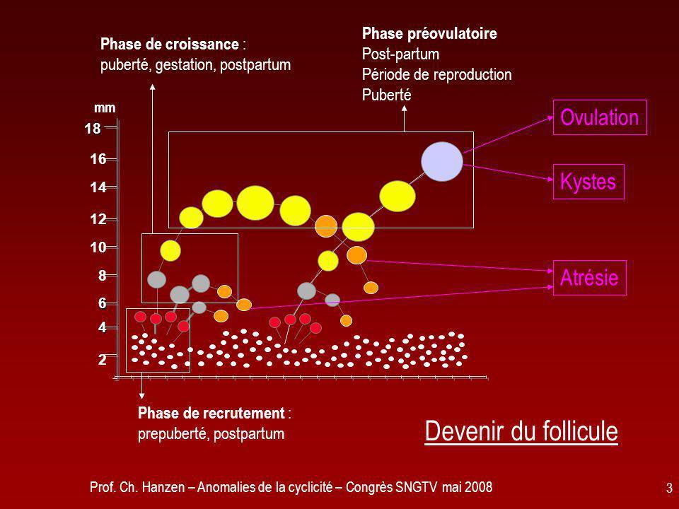 Devenir du follicule Ovulation Kystes Atrésie Phase préovulatoire