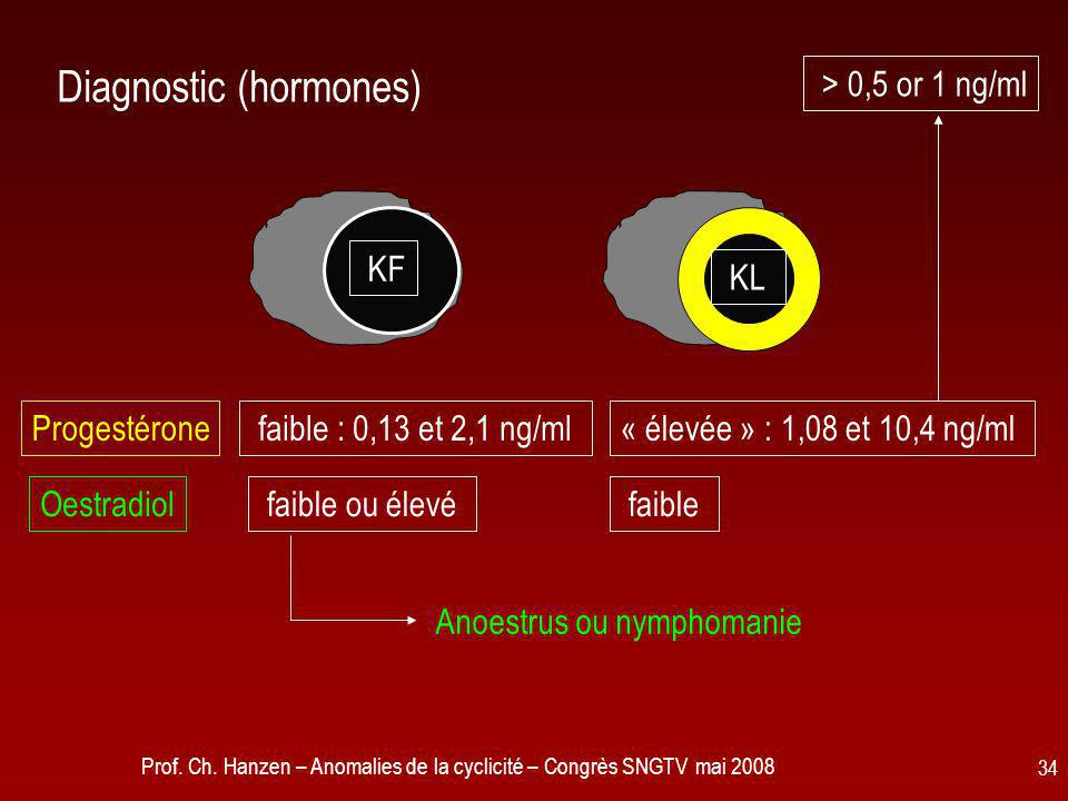 Diagnostic (hormones)