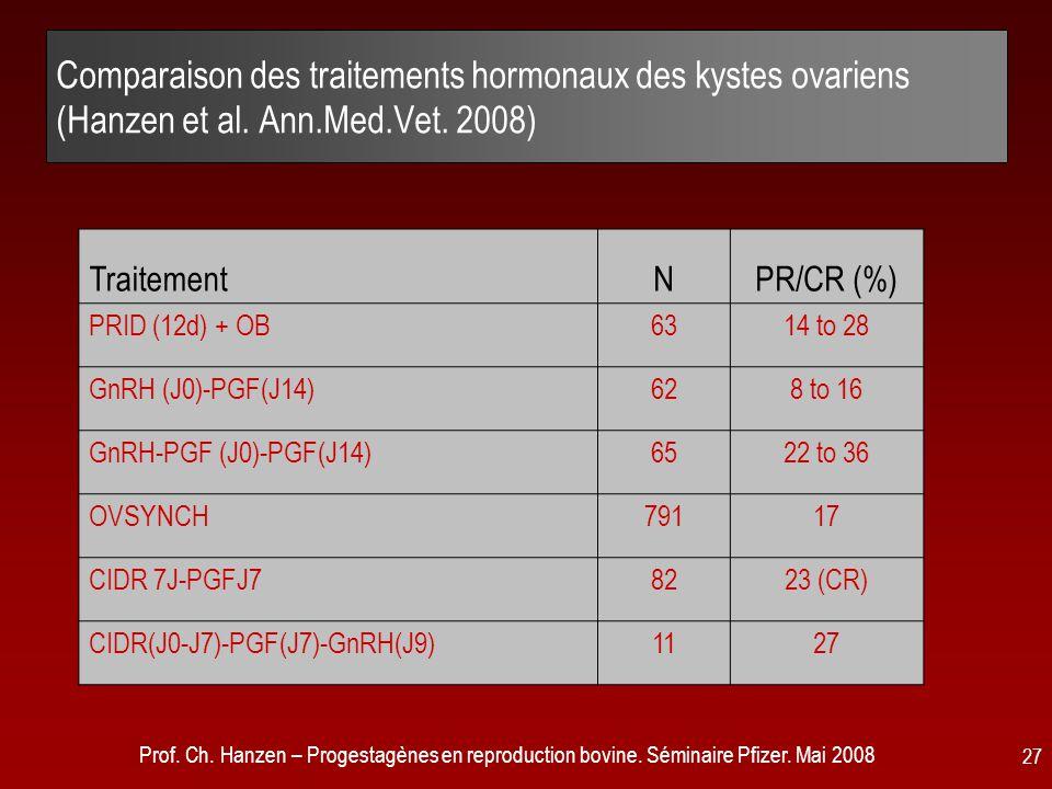 Comparaison des traitements hormonaux des kystes ovariens (Hanzen et al. Ann.Med.Vet. 2008)