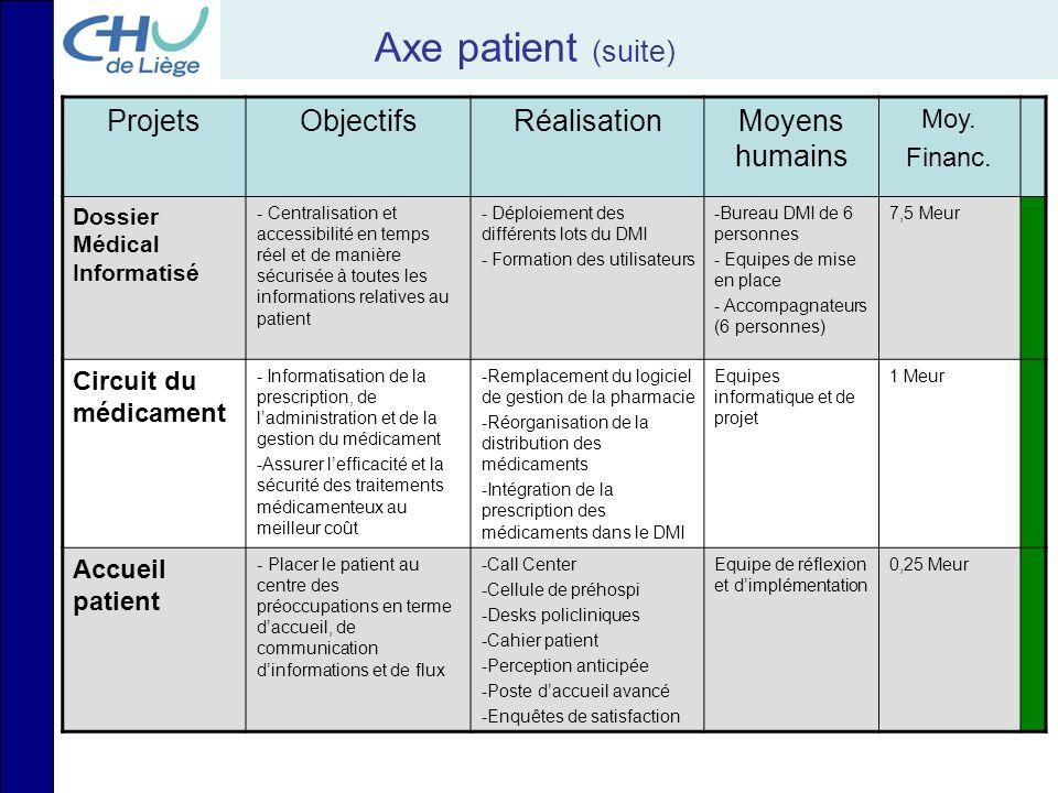 Axe patient (suite) Projets Objectifs Réalisation Moyens humains Moy.