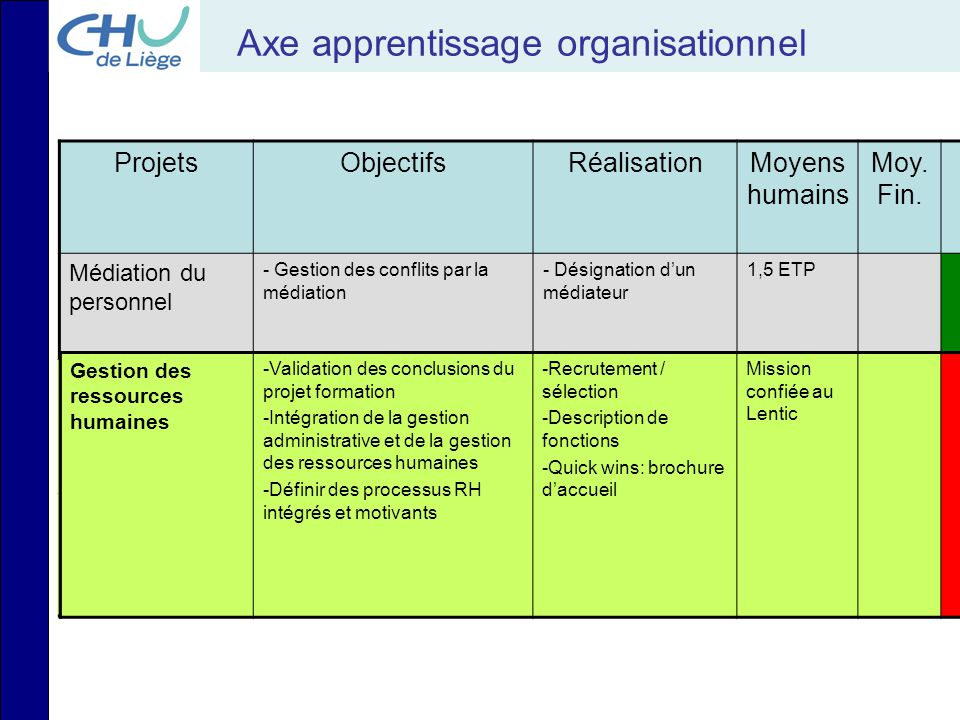 Axe apprentissage organisationnel