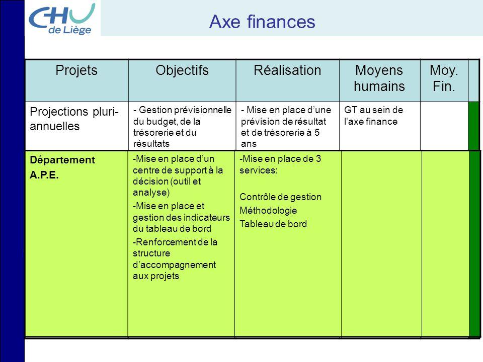 Axe finances Projets Objectifs Réalisation Moyens humains Moy. Fin.