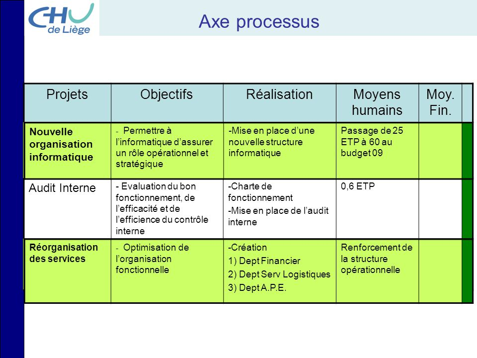 Axe processus Projets Objectifs Réalisation Moyens humains Moy. Fin.