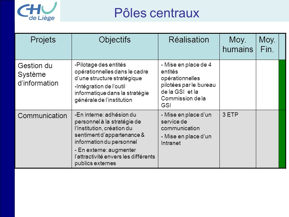 Pôles centraux Projets Objectifs Réalisation Moy. humains Moy. Fin.