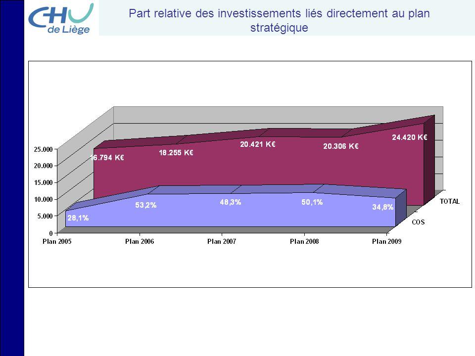Part relative des investissements liés directement au plan stratégique