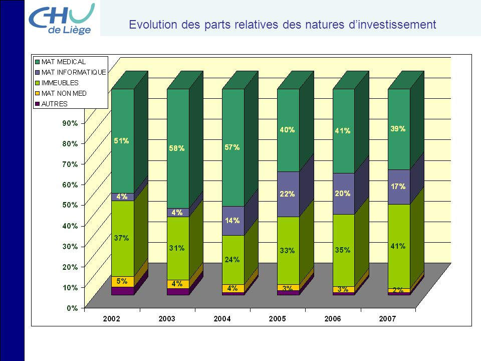 Evolution des parts relatives des natures d'investissement