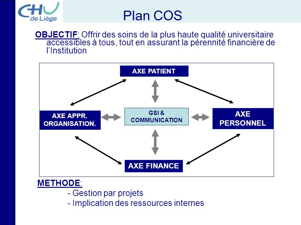Plan COS