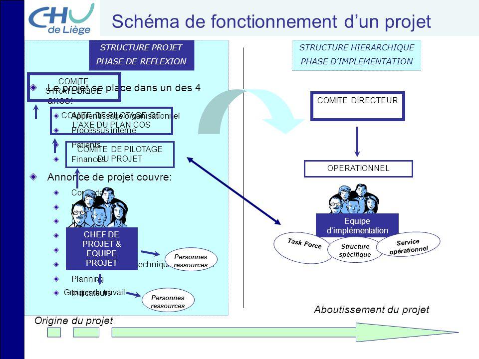 Schéma de fonctionnement d'un projet