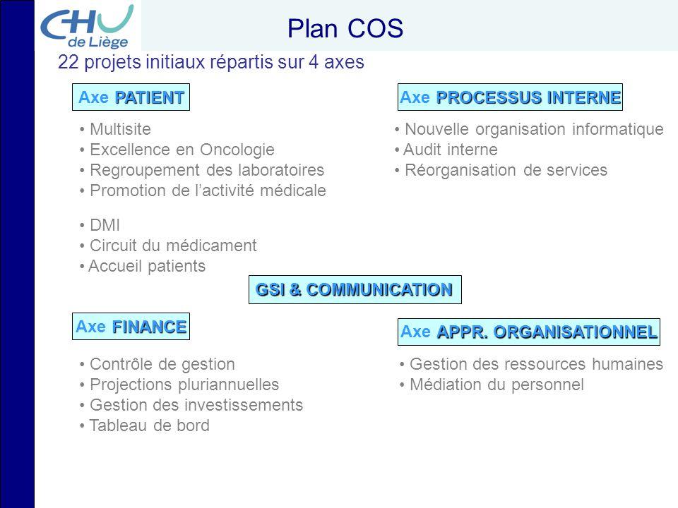 Plan COS 22 projets initiaux répartis sur 4 axes Axe PATIENT