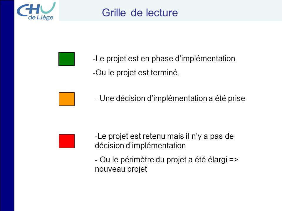 Grille de lecture Le projet est en phase d'implémentation.