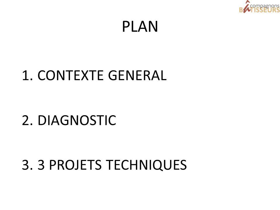 PLAN CONTEXTE GENERAL DIAGNOSTIC 3 PROJETS TECHNIQUES