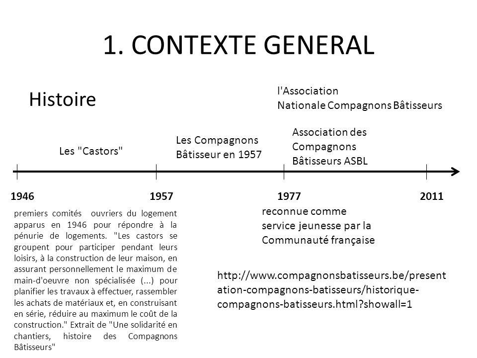 1. CONTEXTE GENERAL Histoire l Association