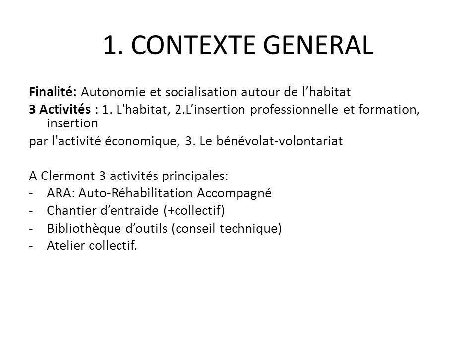 1. CONTEXTE GENERAL Finalité: Autonomie et socialisation autour de l'habitat.