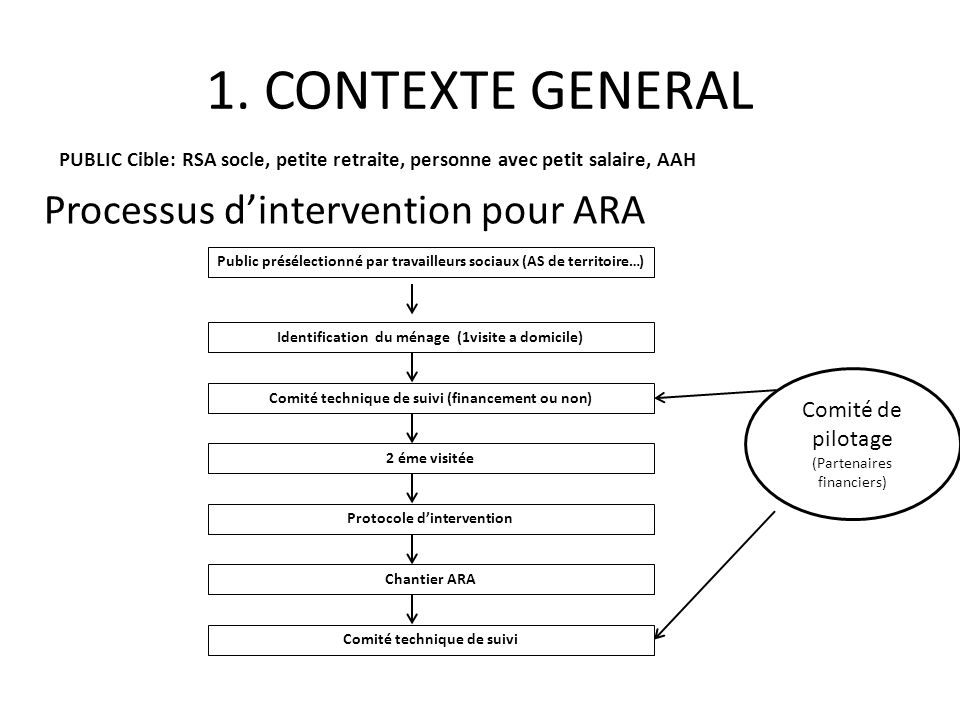 1. CONTEXTE GENERAL Processus d'intervention pour ARA