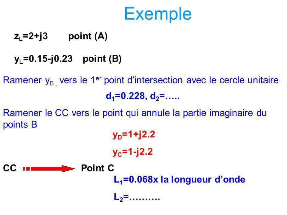 Exemple zL=2+j3 point (A) yL=0.15-j0.23 point (B)