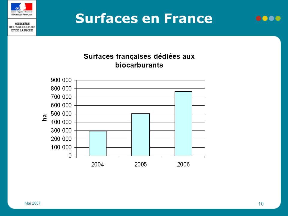 Surfaces françaises dédiées aux biocarburants