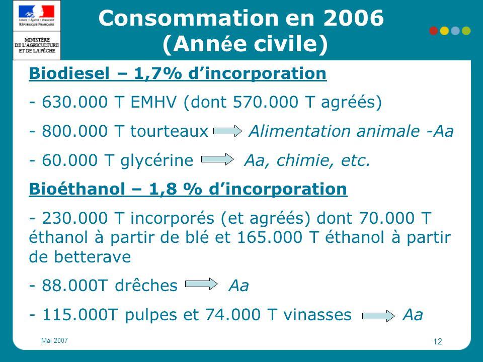 Consommation en 2006 (Année civile)