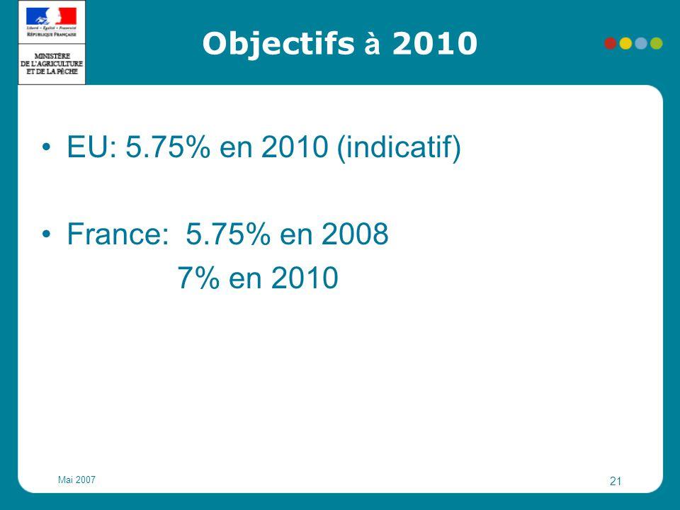 Objectifs à 2010 EU: 5.75% en 2010 (indicatif) France: 5.75% en 2008
