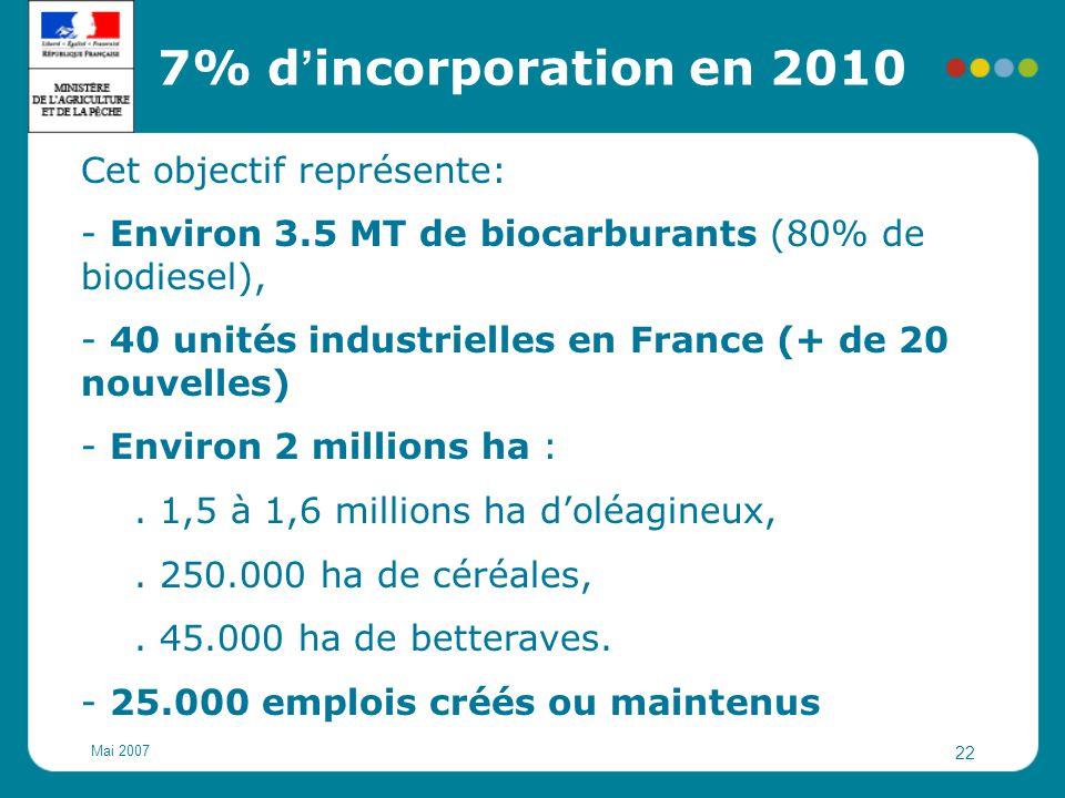 7% d'incorporation en 2010 Cet objectif représente: