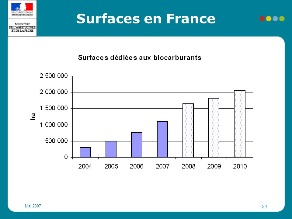 Surfaces en France Mai 2007