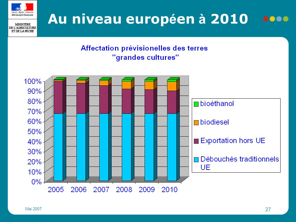 Au niveau européen à 2010 Mai 2007