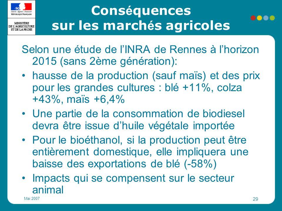 Conséquences sur les marchés agricoles